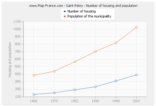 Saint-Rémy : Number of housing and population