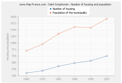 Saint-Symphorien : Number of housing and population