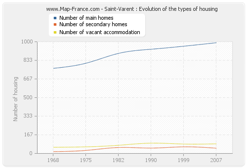 Saint-Varent : Evolution of the types of housing