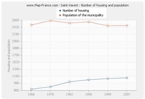 Saint-Varent : Number of housing and population