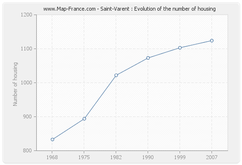 Saint-Varent : Evolution of the number of housing