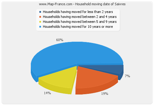 Household moving date of Saivres