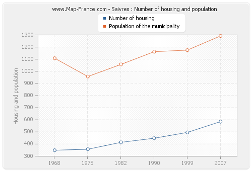 Saivres : Number of housing and population