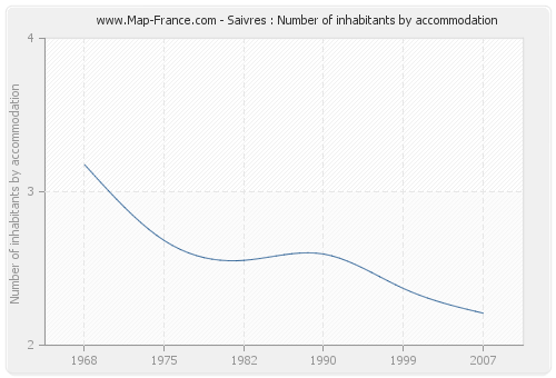 Saivres : Number of inhabitants by accommodation