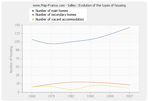 Salles : Evolution of the types of housing