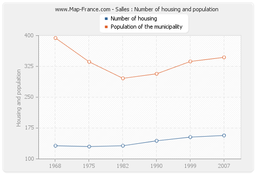 Salles : Number of housing and population