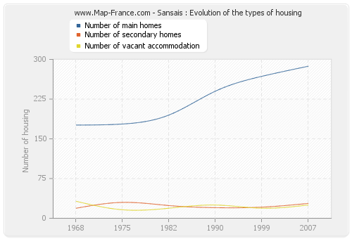Sansais : Evolution of the types of housing