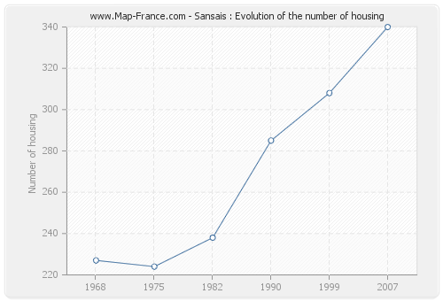 Sansais : Evolution of the number of housing