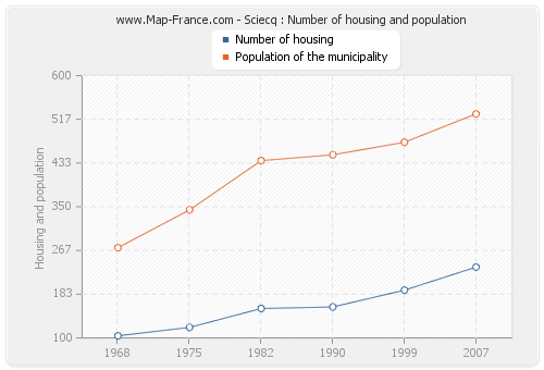 Sciecq : Number of housing and population