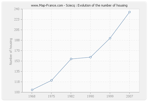 Sciecq : Evolution of the number of housing