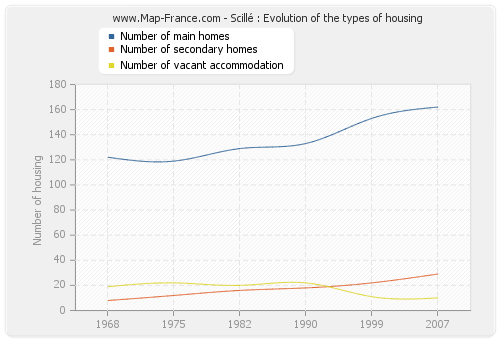 Scillé : Evolution of the types of housing
