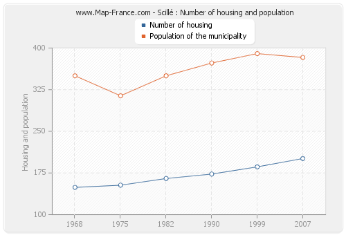 Scillé : Number of housing and population