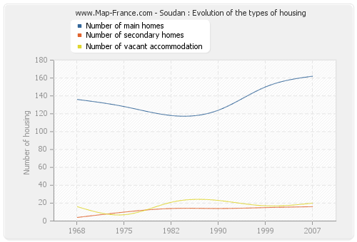 Soudan : Evolution of the types of housing