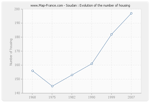 Soudan : Evolution of the number of housing