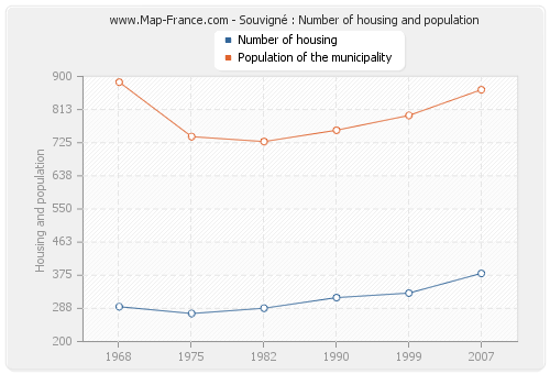 Souvigné : Number of housing and population