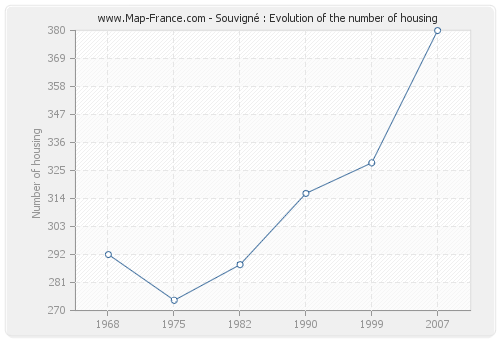 Souvigné : Evolution of the number of housing