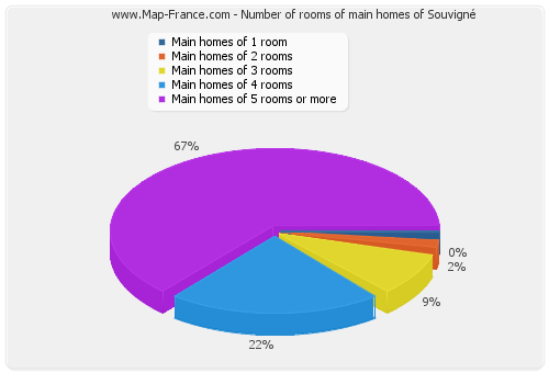 Number of rooms of main homes of Souvigné