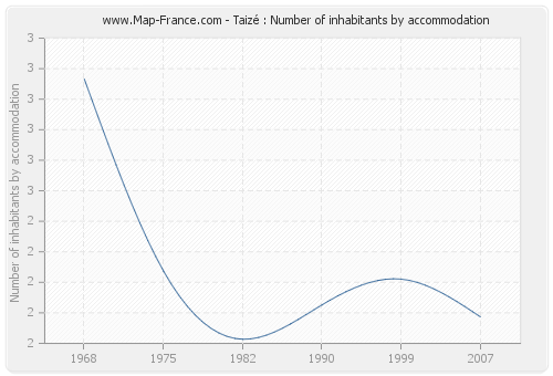 Taizé : Number of inhabitants by accommodation