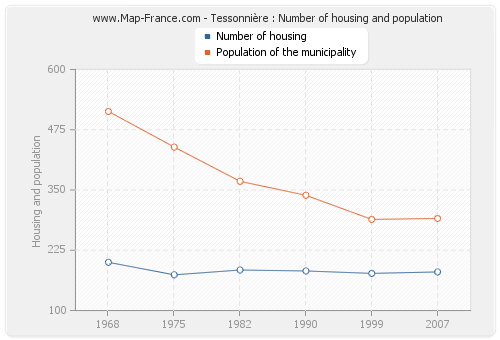 Tessonnière : Number of housing and population
