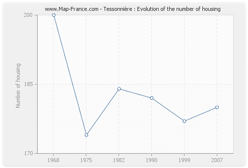 Tessonnière : Evolution of the number of housing