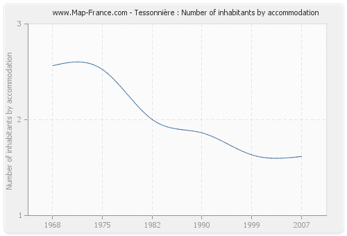 Tessonnière : Number of inhabitants by accommodation