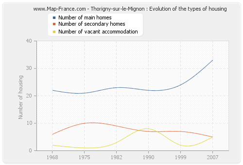Thorigny-sur-le-Mignon : Evolution of the types of housing