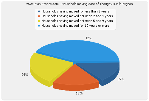 Household moving date of Thorigny-sur-le-Mignon