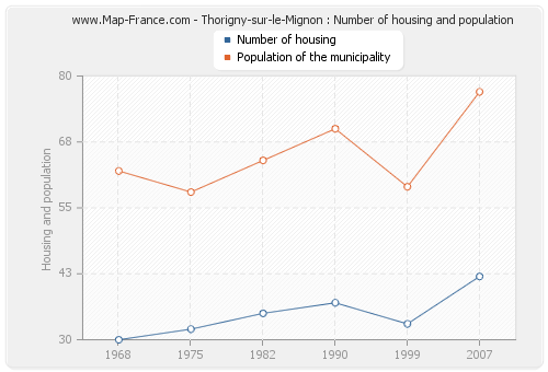 Thorigny-sur-le-Mignon : Number of housing and population