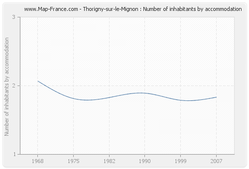 Thorigny-sur-le-Mignon : Number of inhabitants by accommodation