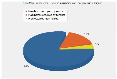Type of main homes of Thorigny-sur-le-Mignon