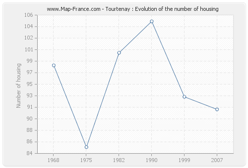 Tourtenay : Evolution of the number of housing