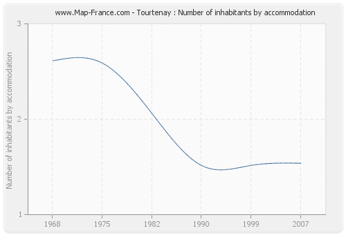 Tourtenay : Number of inhabitants by accommodation