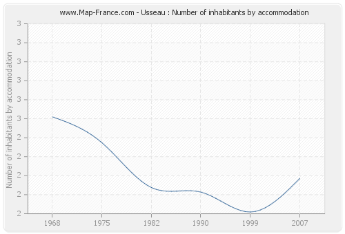 Usseau : Number of inhabitants by accommodation