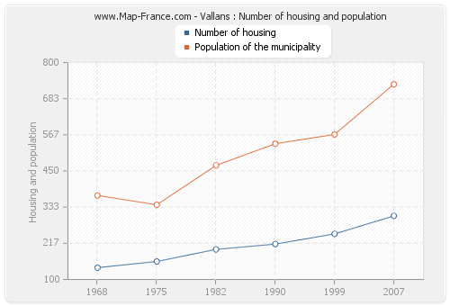Vallans : Number of housing and population