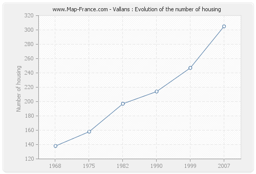 Vallans : Evolution of the number of housing