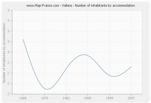 Vallans : Number of inhabitants by accommodation
