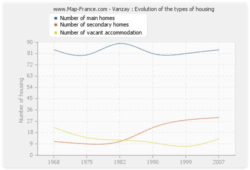 Vanzay : Evolution of the types of housing