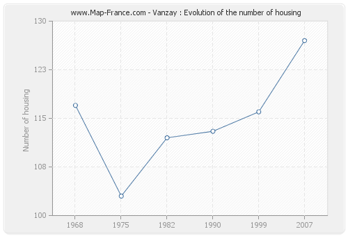 Vanzay : Evolution of the number of housing
