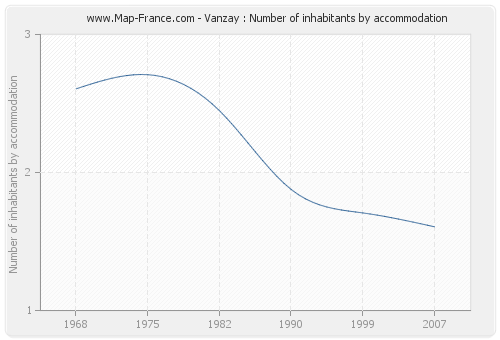 Vanzay : Number of inhabitants by accommodation