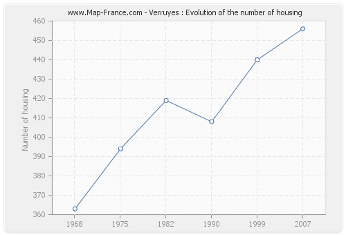 Verruyes : Evolution of the number of housing
