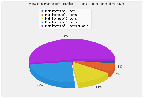 Number of rooms of main homes of Verruyes