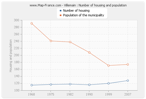 Villemain : Number of housing and population