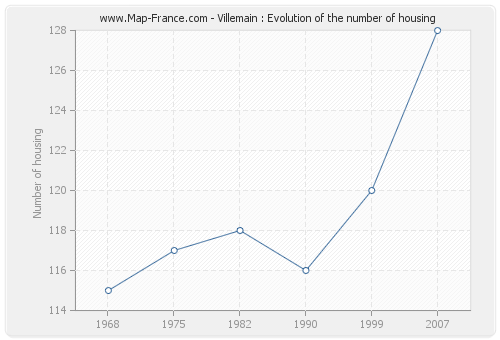Villemain : Evolution of the number of housing