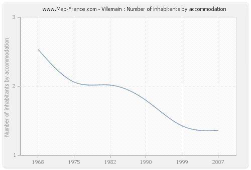 Villemain : Number of inhabitants by accommodation