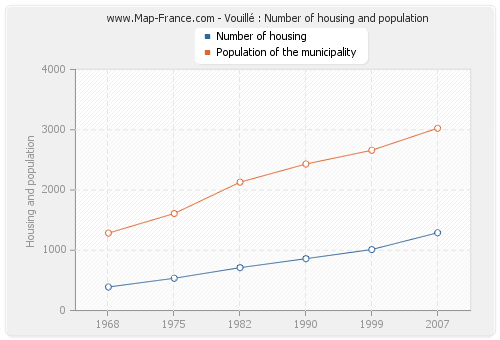 Vouillé : Number of housing and population