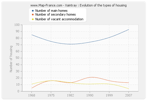 Xaintray : Evolution of the types of housing