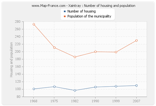 Xaintray : Number of housing and population