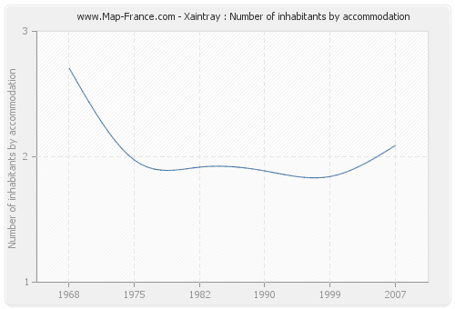 Xaintray : Number of inhabitants by accommodation