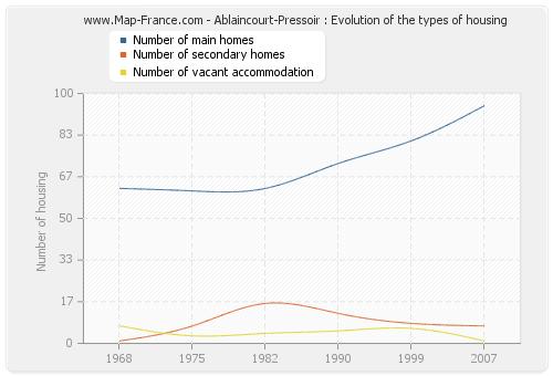 Ablaincourt-Pressoir : Evolution of the types of housing