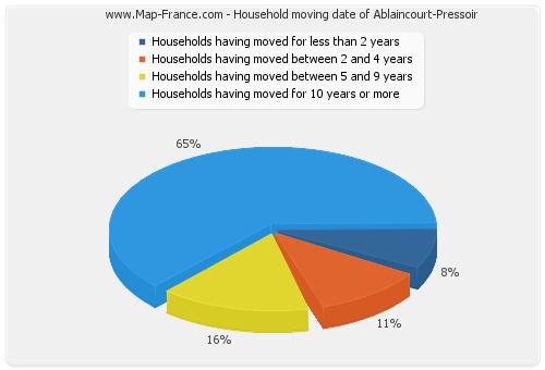 Household moving date of Ablaincourt-Pressoir